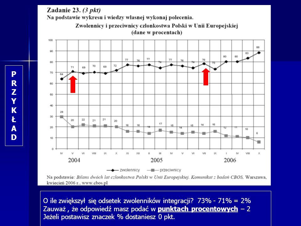 PRZYKŁADPRZYKŁAD O ile zwiększył się odsetek zwolenników integracji? 73% - 71% = 2% Zauważ, że odpowiedź masz podać w punktach procentowych – 2 Jeżeli