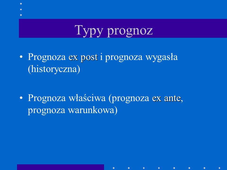 Typy prognoz ex postPrognoza ex post i prognoza wygasła (historyczna) ex antePrognoza właściwa (prognoza ex ante, prognoza warunkowa)