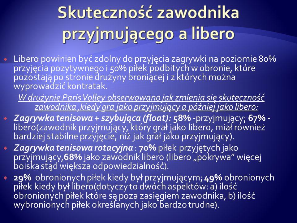 Libero powinien być zdolny do przyjęcia zagrywki na poziomie 80% przyjęcia pozytywnego i 50% piłek podbitych w obronie, które pozostają po stronie dru