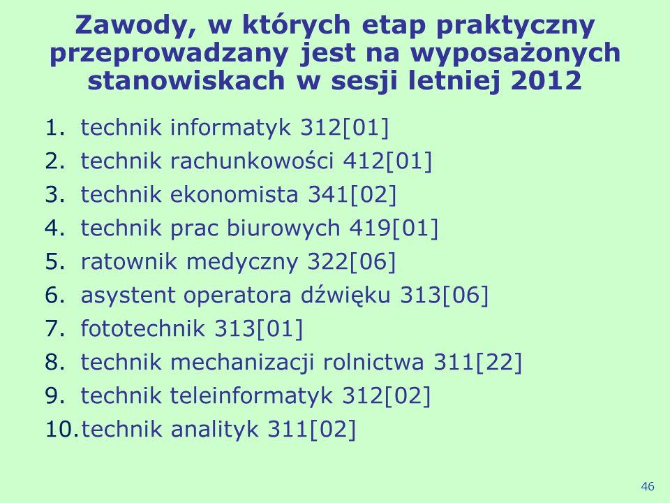 Zawody, w których etap praktyczny przeprowadzany jest na wyposażonych stanowiskach w sesji letniej 2012 1.technik informatyk 312[01] 2.technik rachunk
