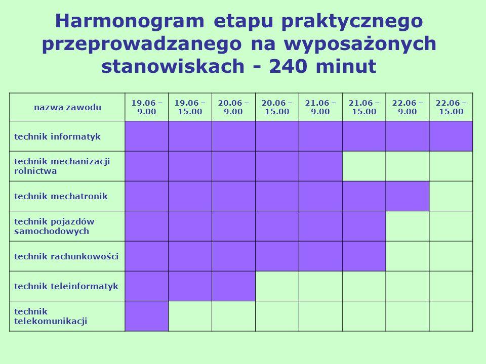 Harmonogram etapu praktycznego przeprowadzanego na wyposażonych stanowiskach - 240 minut nazwa zawodu 19.06 – 9.00 19.06 – 15.00 20.06 – 9.00 20.06 –