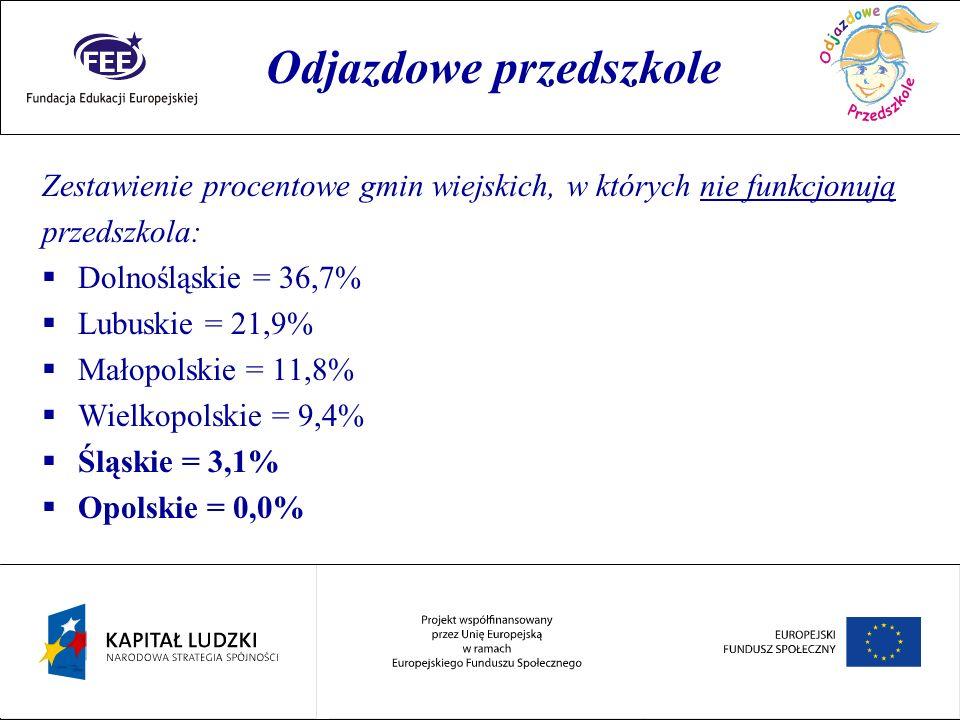 Rok przedszkolaka Zestawienie procentowe gmin wiejskich, w których nie funkcjonują przedszkola: Dolnośląskie = 36,7% Lubuskie = 21,9% Małopolskie = 11