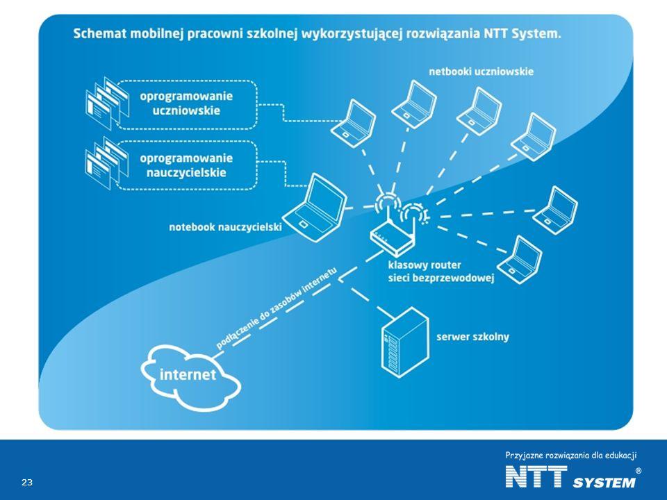 23 Oferta dla edukacji NTT System