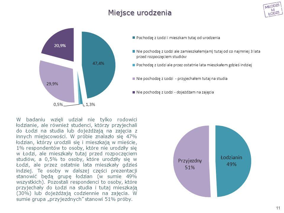 Miejsce urodzenia W badaniu wzięli udział nie tylko rodowici łodzianie, ale również studenci, którzy przyjechali do Łodzi na studia lub dojeżdżają na
