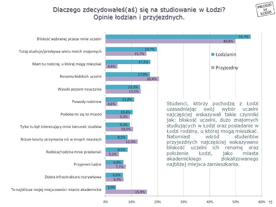 Studenci, którzy pochodzą z Łodzi uzasadniając swój wybór uczelni najczęściej wskazywali takie czynniki jak: bliskość uczelni, dużo znajomych studiują