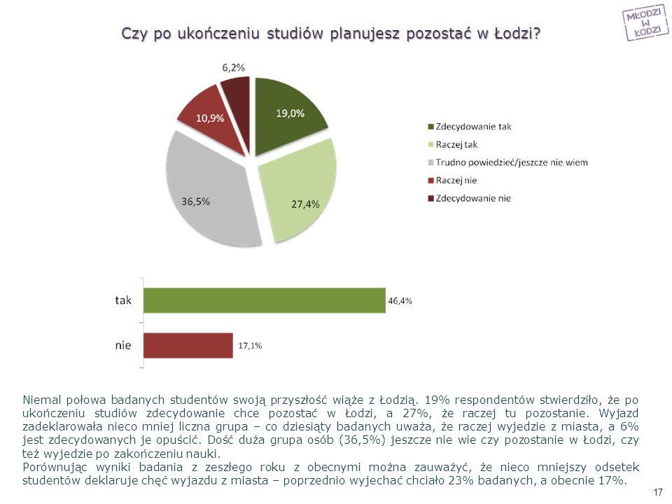 Czy po ukończeniu studiów planujesz pozostać w Łodzi? Niemal połowa badanych studentów swoją przyszłość wiąże z Łodzią. 19% respondentów stwierdziło,