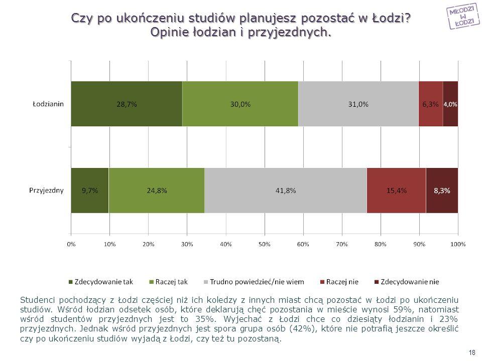 Czy po ukończeniu studiów planujesz pozostać w Łodzi? Opinie łodzian i przyjezdnych. Studenci pochodzący z Łodzi częściej niż ich koledzy z innych mia