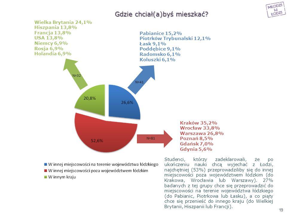 N=32 N=41 N=81 Gdzie chciał(a)byś mieszkać? Pabianice 15,2% Piotrków Trybunalski 12,1% Łask 9,1% Poddębice 9,1% Radomsko 6,1% Koluszki 6,1% Kraków 35,