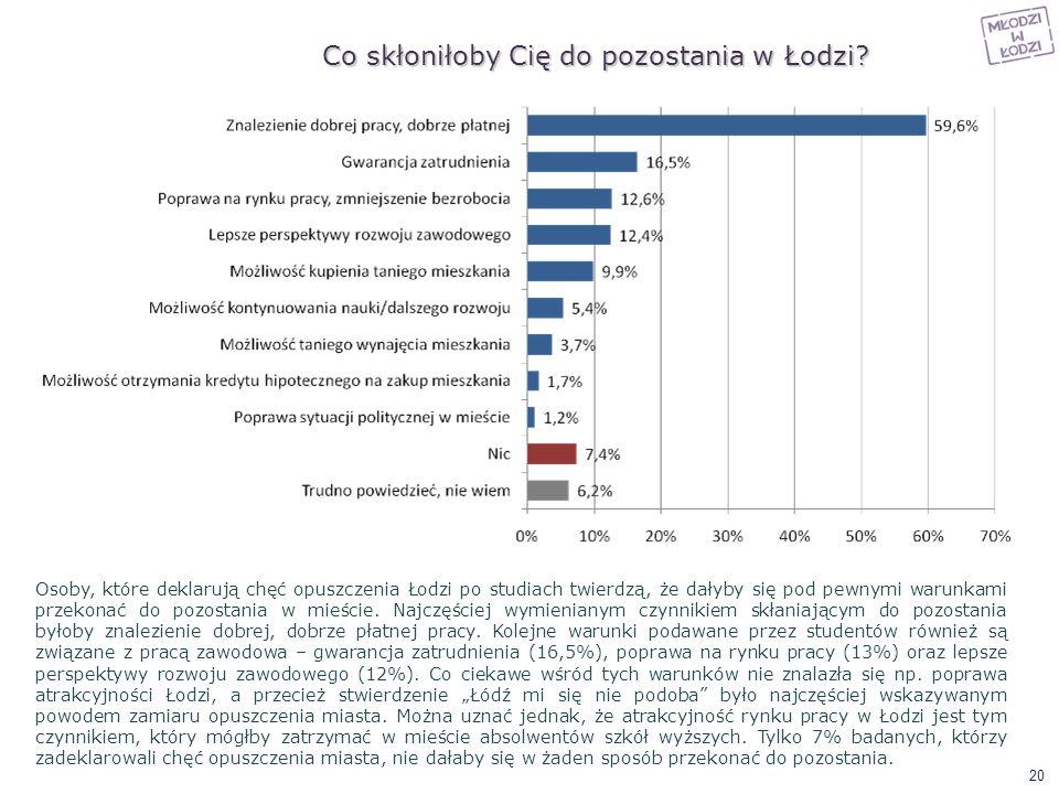 Co skłoniłoby Cię do pozostania w Łodzi? Osoby, które deklarują chęć opuszczenia Łodzi po studiach twierdzą, że dałyby się pod pewnymi warunkami przek