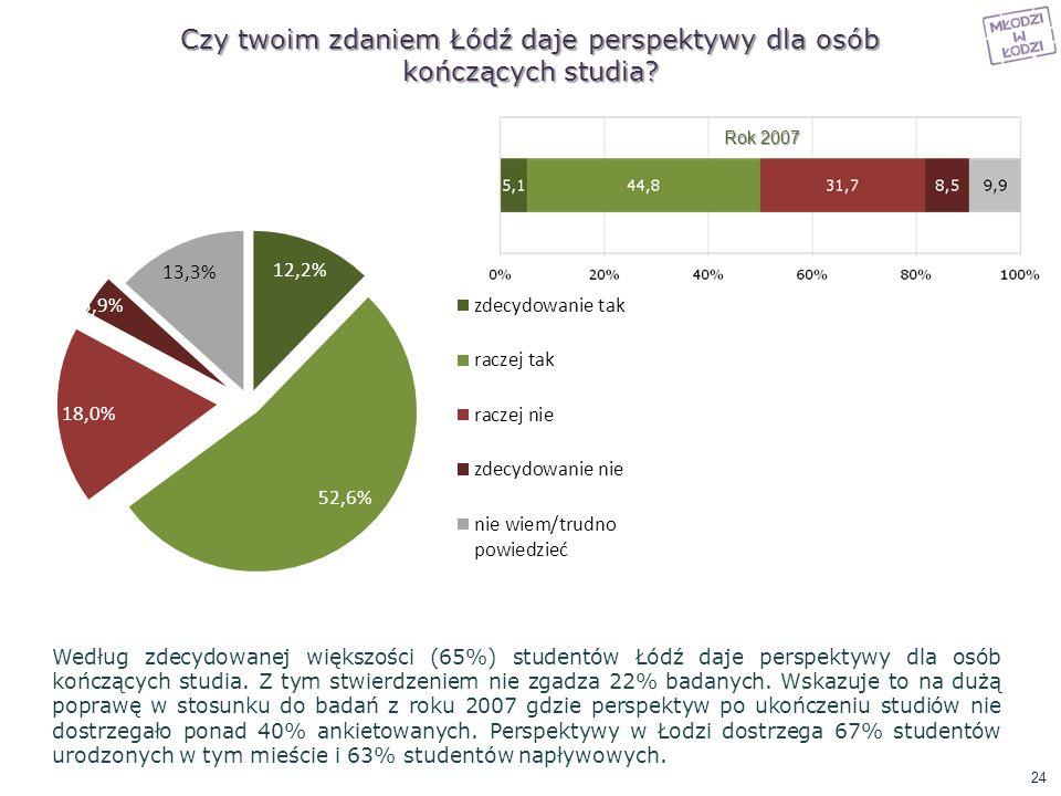 Czy twoim zdaniem Łódź daje perspektywy dla osób kończących studia? Według zdecydowanej większości (65%) studentów Łódź daje perspektywy dla osób końc