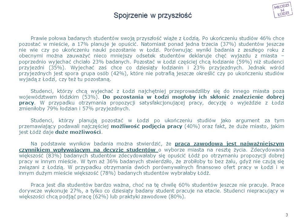 Czy twoim zdaniem Łódź daje perspektywy dla osób kończących studia.