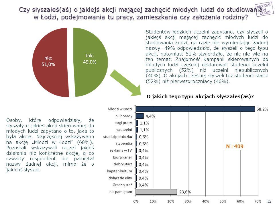 Czy słyszałeś(aś) o jakiejś akcji mającej zachęcić młodych ludzi do studiowania w Łodzi, podejmowania tu pracy, zamieszkania czy założenia rodziny? St