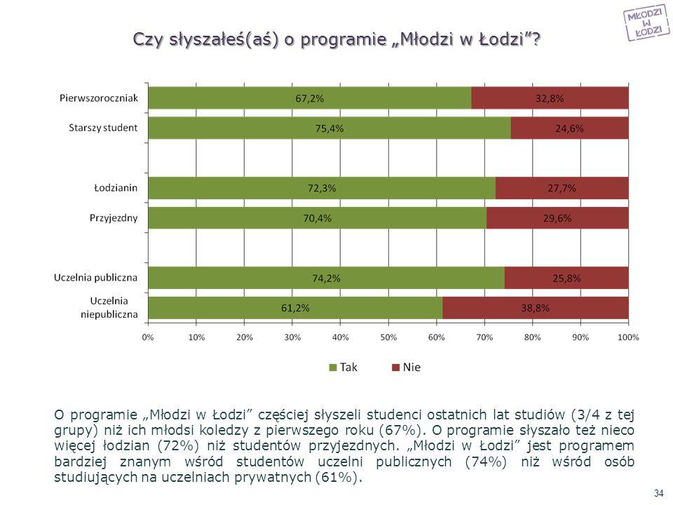 Czy słyszałeś(aś) o programie Młodzi w Łodzi? O programie Młodzi w Łodzi częściej słyszeli studenci ostatnich lat studiów (3/4 z tej grupy) niż ich mł