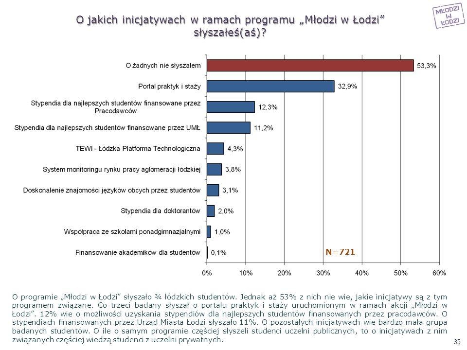 O jakich inicjatywach w ramach programu Młodzi w Łodzi słyszałeś(aś)? N=721 O programie Młodzi w Łodzi słyszało ¾ łódzkich studentów. Jednak aż 53% z