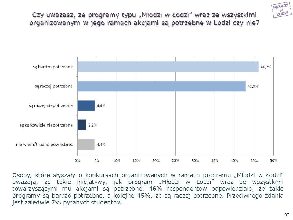 Czy uważasz, że programy typu Młodzi w Łodzi wraz ze wszystkimi organizowanym w jego ramach akcjami są potrzebne w Łodzi czy nie? Osoby, które słyszał