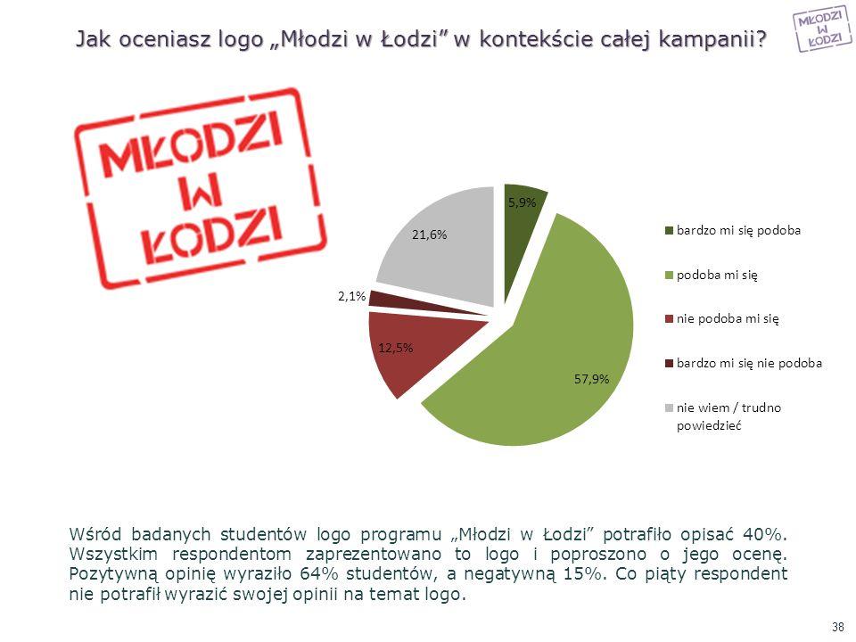 Jak oceniasz logo Młodzi w Łodzi w kontekście całej kampanii? Wśród badanych studentów logo programu Młodzi w Łodzi potrafiło opisać 40%. Wszystkim re