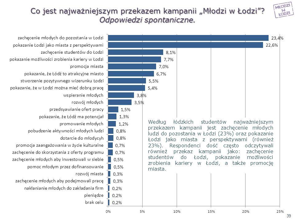 Co jest najważniejszym przekazem kampanii Młodzi w Łodzi? Odpowiedzi spontaniczne. Według łódzkich studentów najważniejszym przekazem kampanii jest za