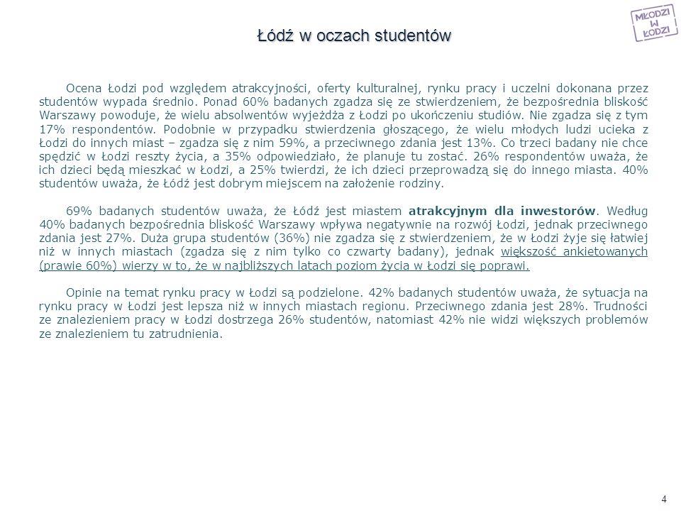Studenci, którzy pochodzą z Łodzi uzasadniając swój wybór uczelni najczęściej wskazywali takie czynniki jak: bliskość uczelni, dużo znajomych studiujących w Łodzi oraz posiadanie w Łodzi rodziny, u której mogą mieszkać.