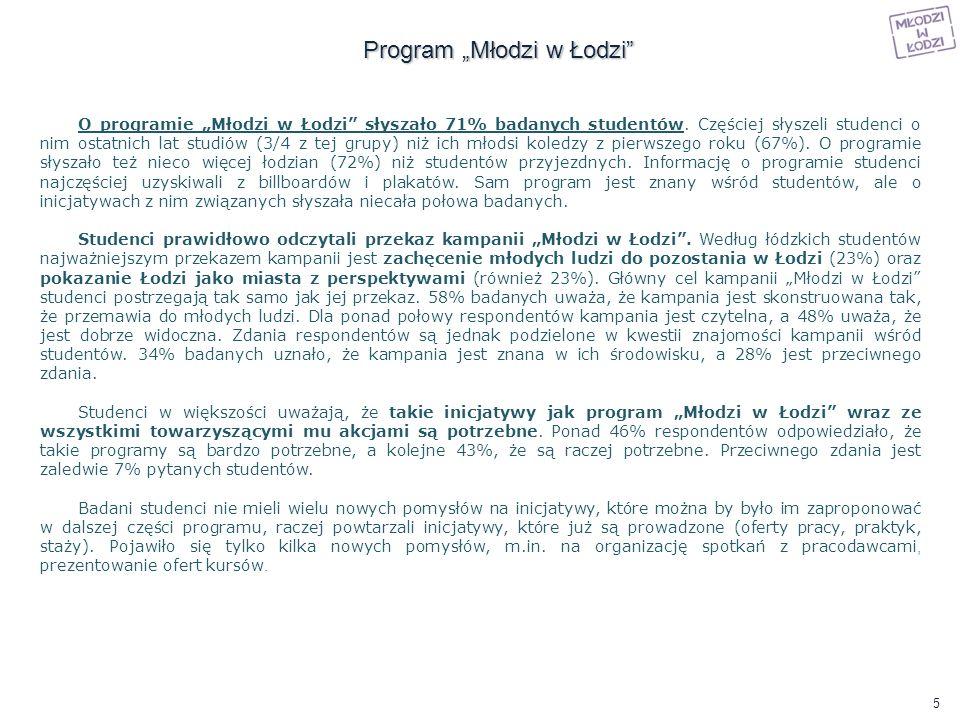 O programie Młodzi w Łodzi słyszało 71% badanych studentów. Częściej słyszeli studenci o nim ostatnich lat studiów (3/4 z tej grupy) niż ich młodsi ko