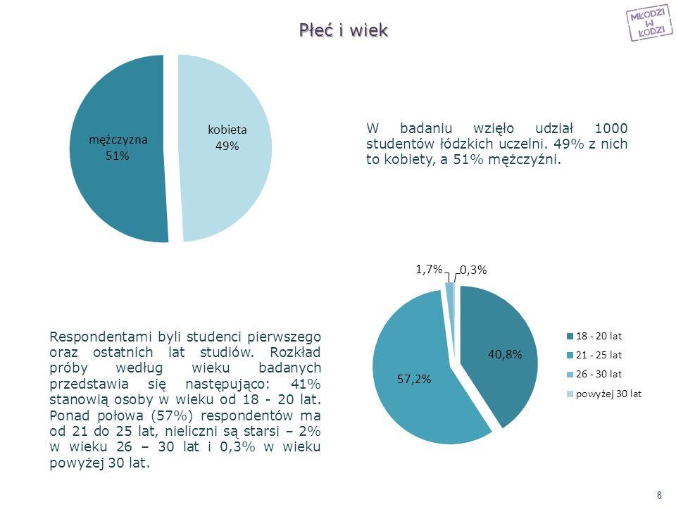 Płeć i wiek W badaniu wzięło udział 1000 studentów łódzkich uczelni. 49% z nich to kobiety, a 51% mężczyźni. Respondentami byli studenci pierwszego or