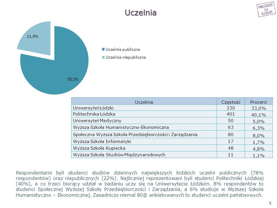 Uczelnia UczelniaCzęstośćProcent Uniwersytet Łódzki330 33,0% Politechnika Łódzka401 40,1% Uniwersytet Medyczny50 5,0% Wyższa Szkoła Humanistyczno-Ekon