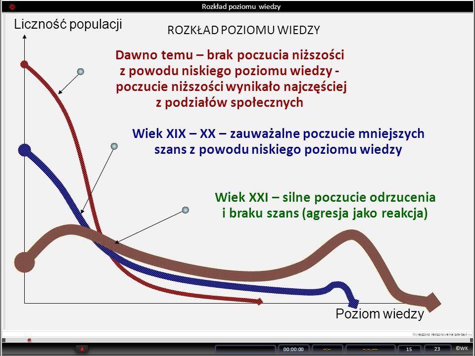 ©WK 00:00:00 --:----.--.---- 15 23 Rozkład poziomu wiedzy Liczność populacji Poziom wiedzy Dawno temu – brak poczucia niższości z powodu niskiego pozi