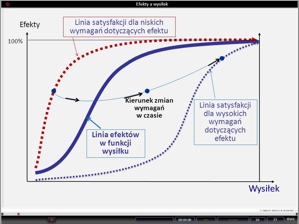 ©WK 00:00:00 --:----.--.---- 20 23 Efekty a wysiłek Wysiłek Linia satysfakcji dla niskich wymagań dotyczących efektu Efekty 100% Linia satysfakcji dla