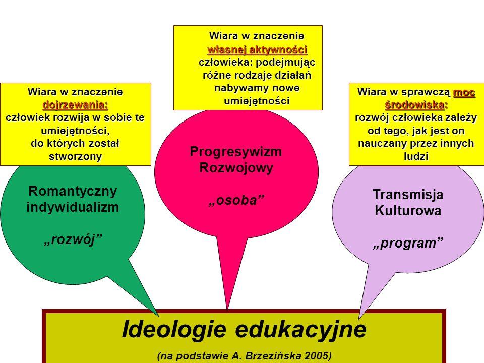 Ideologie edukacyjne (na podstawie A. Brzezińska 2005) Romantyczny indywidualizm rozwój Progresywizm Rozwojowy osoba Transmisja Kulturowa program Wiar