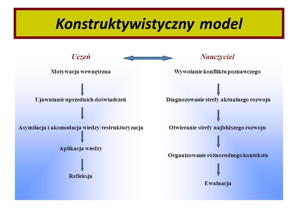 Konstruktywistyczny model Uczeń Motywacja wewnętrzna Ujawnianie uprzednich doświadczeń Asymilacja i akomodacja wiedzy/restrukturyzacja Aplikacja wiedz
