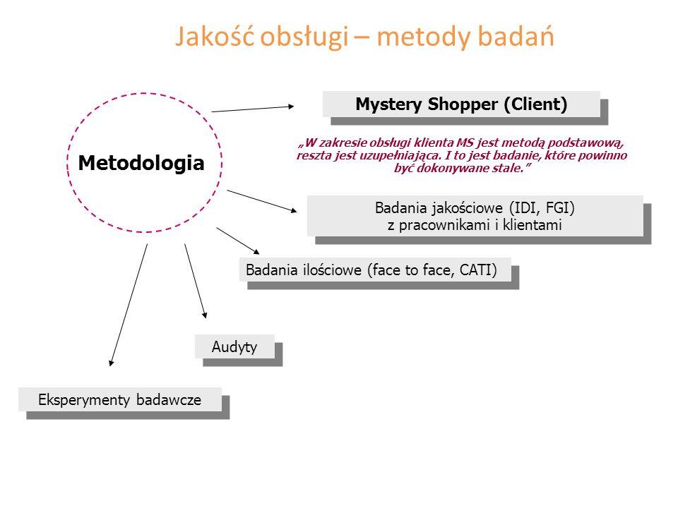 Metodologia Badania jakościowe (IDI, FGI) z pracownikami i klientami Badania ilościowe (face to face, CATI) Audyty Eksperymenty badawcze Mystery Shopp
