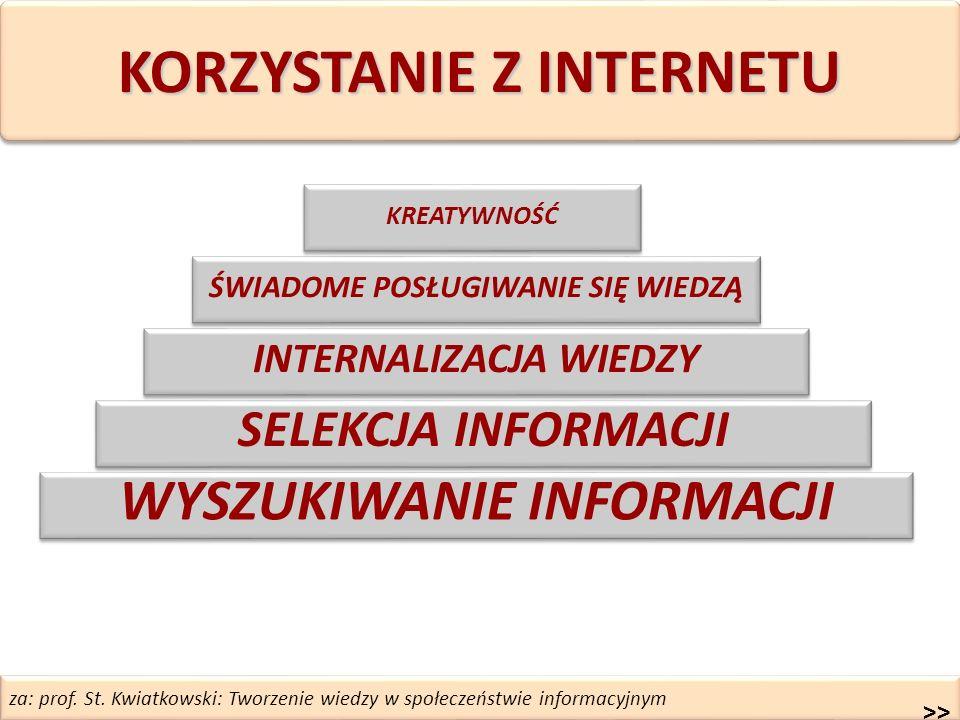 za: prof. St. Kwiatkowski: Tworzenie wiedzy w społeczeństwie informacyjnym WYSZUKIWANIE INFORMACJI INTERNALIZACJA WIEDZY ŚWIADOME POSŁUGIWANIE SIĘ WIE