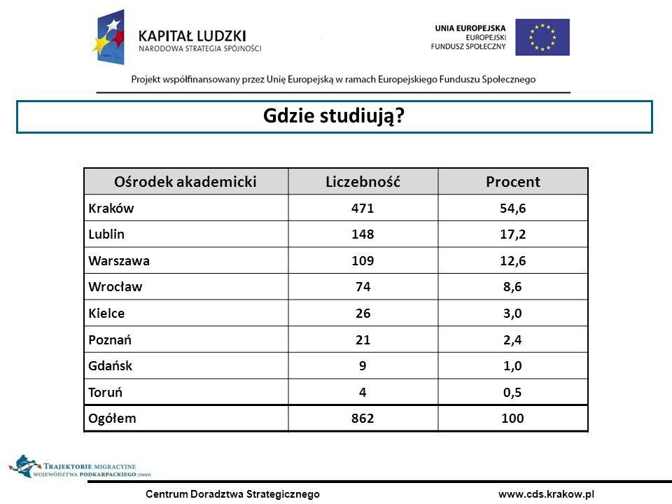 Centrum Doradztwa Strategicznego www.cds.krakow.pl Ośrodek akademickiLiczebnośćProcent Kraków47154,6 Lublin14817,2 Warszawa10912,6 Wrocław748,6 Kielce263,0 Poznań212,4 Gdańsk91,0 Toruń40,5 Ogółem862100 Gdzie studiują?