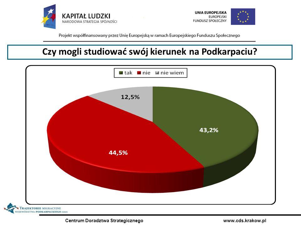 Centrum Doradztwa Strategicznego www.cds.krakow.pl Czy mogli studiować swój kierunek na Podkarpaciu?