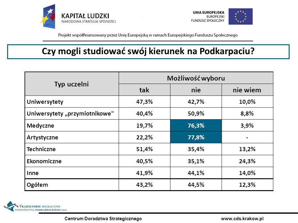 Centrum Doradztwa Strategicznego www.cds.krakow.pl Typ uczelni Możliwość wyboru taknienie wiem Uniwersytety47,3%42,7%10,0% Uniwersytety przymiotnikowe 40,4%50,9%8,8% Medyczne19,7%76,3%3,9% Artystyczne22,2%77,8%- Techniczne51,4%35,4%13,2% Ekonomiczne40,5%35,1%24,3% Inne41,9%44,1%14,0% Ogółem43,2%44,5%12,3% Czy mogli studiować swój kierunek na Podkarpaciu?