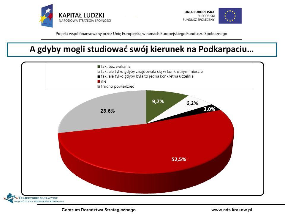 Centrum Doradztwa Strategicznego www.cds.krakow.pl A gdyby mogli studiować swój kierunek na Podkarpaciu…