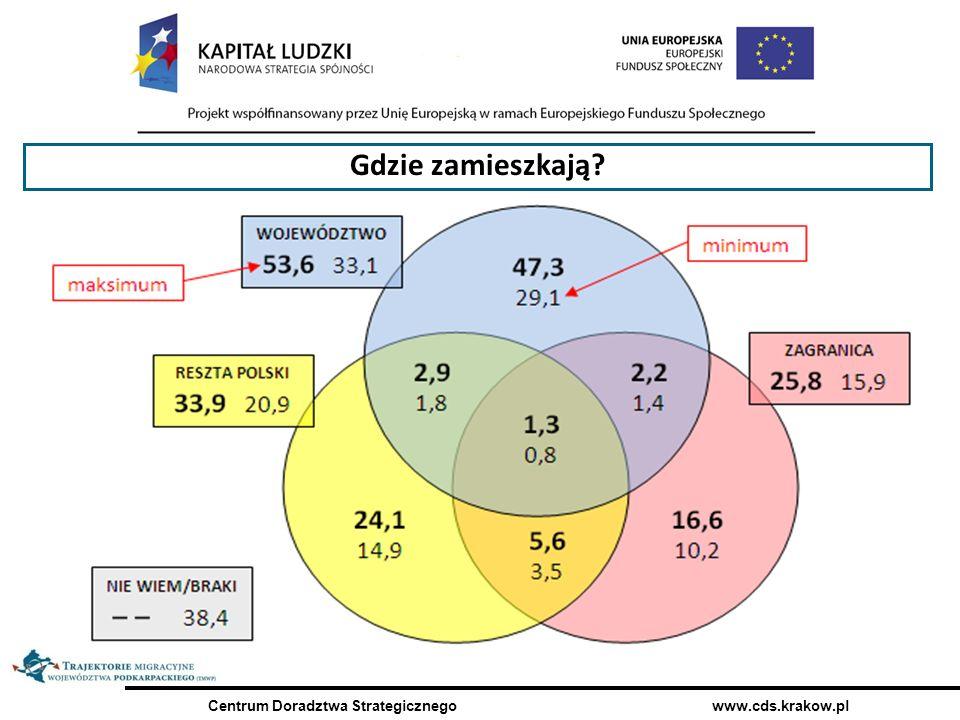 Centrum Doradztwa Strategicznego www.cds.krakow.pl Czy pozostaną po studiach w mieście kształcenia.