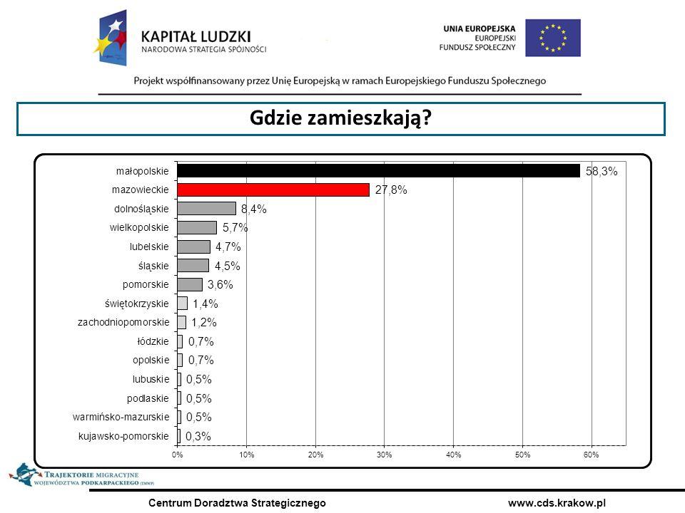 Centrum Doradztwa Strategicznego www.cds.krakow.pl Gdzie zamieszkają?