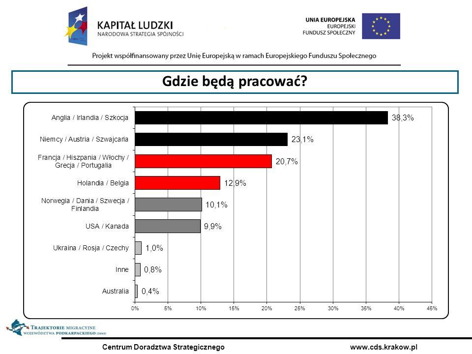 Centrum Doradztwa Strategicznego www.cds.krakow.pl Nie wracają tu, bo nie ma po co ( pracodawca z Przemyśl a ) – młodzi w kontekście badania pracodawców i księży