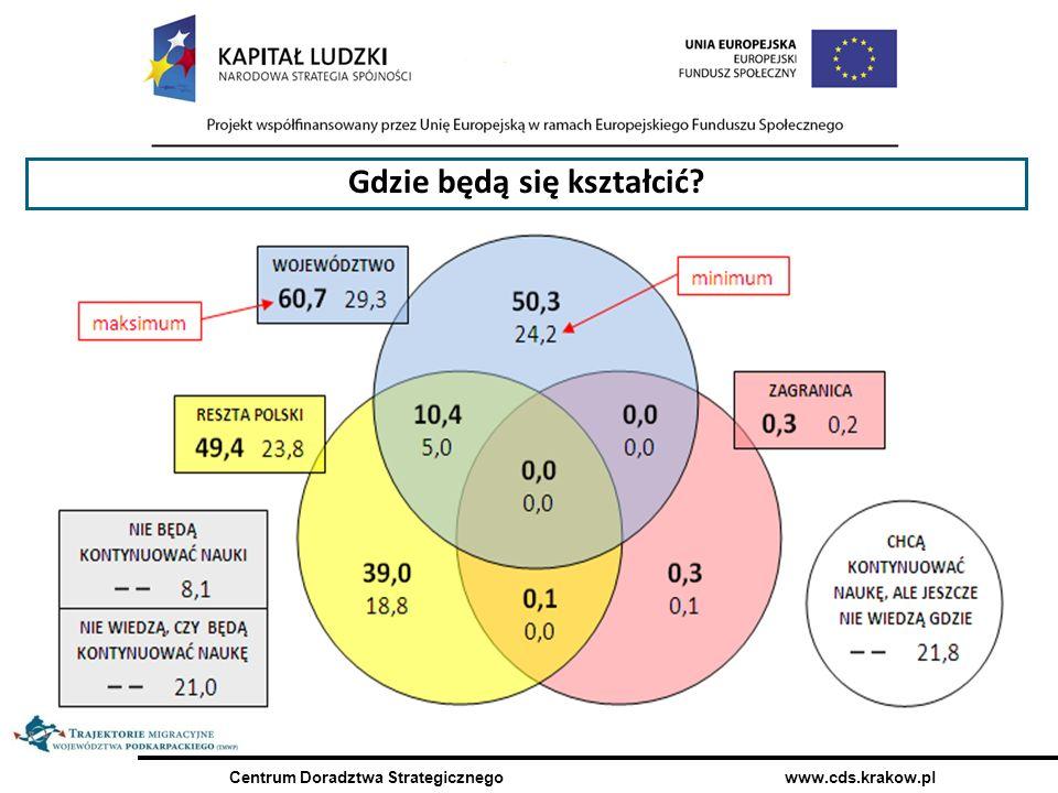 Centrum Doradztwa Strategicznego www.cds.krakow.pl 70,6% Gdzie będą się kształcić?
