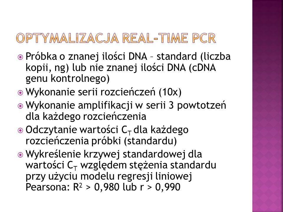 Próbka o znanej ilości DNA – standard (liczba kopii, ng) lub nie znanej ilości DNA (cDNA genu kontrolnego) Wykonanie serii rozcieńczeń (10x) Wykonanie amplifikacji w serii 3 powtotzeń dla każdego rozcieńczenia Odczytanie wartości C T dla każdego rozcieńczenia próbki (standardu) Wykreślenie krzywej standardowej dla wartości C T względem stężenia standardu przy użyciu modelu regresji liniowej Pearsona: R 2 > 0,980 lub r > 0,990