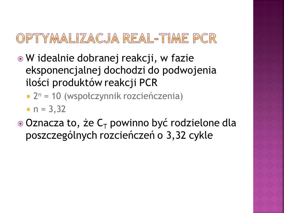 W idealnie dobranej reakcji, w fazie eksponencjalnej dochodzi do podwojenia ilości produktów reakcji PCR 2 n = 10 (wspołczynnik rozcieńczenia) n = 3,32 Oznacza to, że C T powinno być rodzielone dla poszczególnych rozcieńczeń o 3,32 cykle