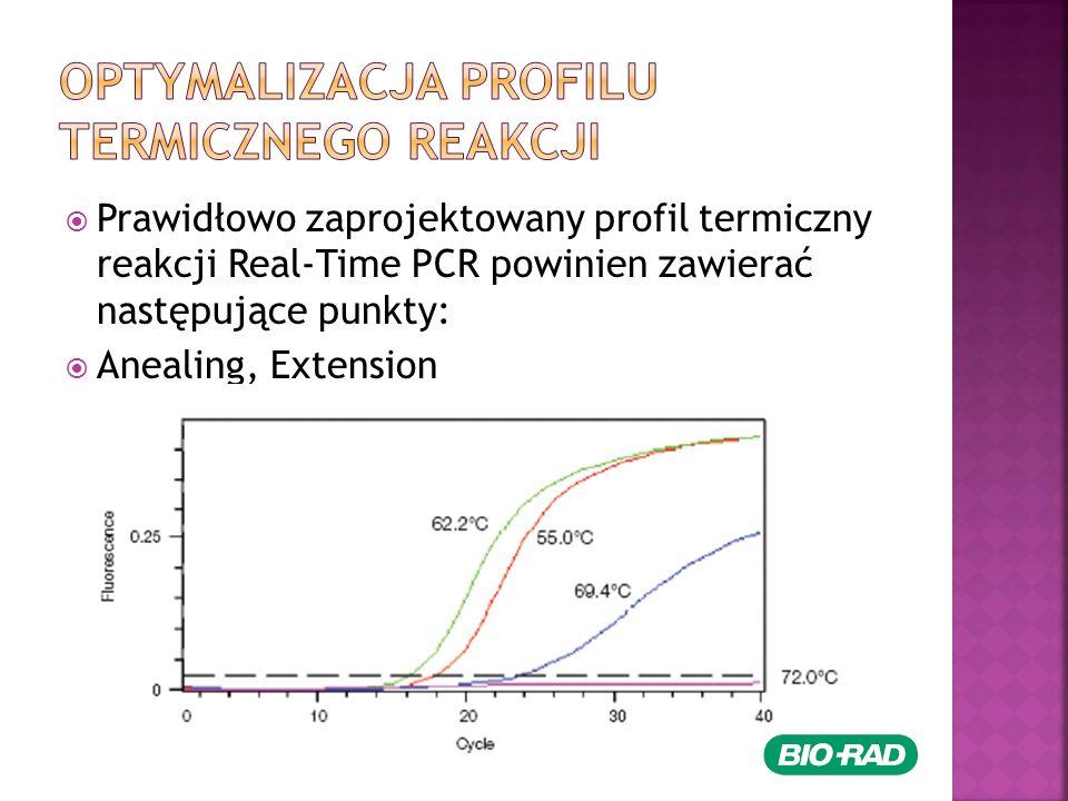 Prawidłowo zaprojektowany profil termiczny reakcji Real-Time PCR powinien zawierać następujące punkty: Anealing, Extension