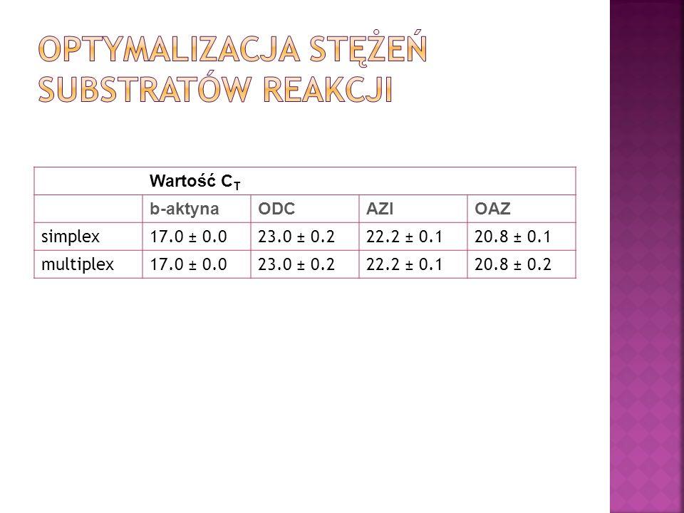 Wartość C T b-aktynaODCAZIOAZ simplex17.0 ± 0.023.0 ± 0.222.2 ± 0.120.8 ± 0.1 multiplex17.0 ± 0.023.0 ± 0.222.2 ± 0.120.8 ± 0.2