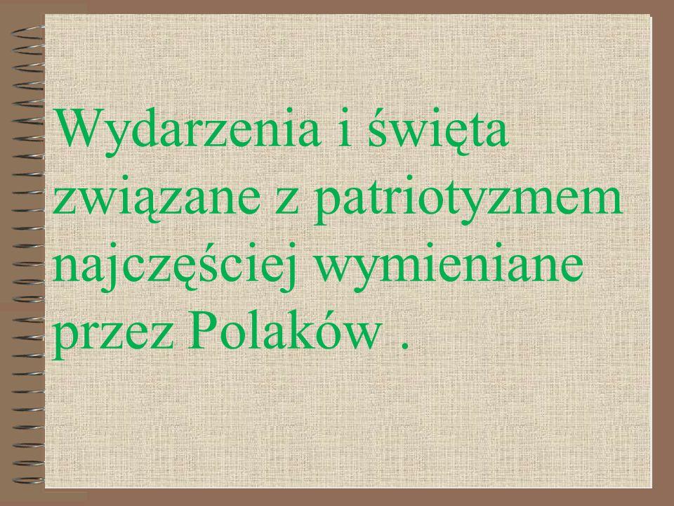 Wydarzenia i święta związane z patriotyzmem najczęściej wymieniane przez Polaków.