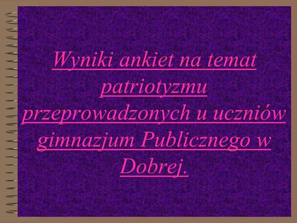 Wyniki ankiet na temat patriotyzmu przeprowadzonych u uczniów gimnazjum Publicznego w Dobrej.
