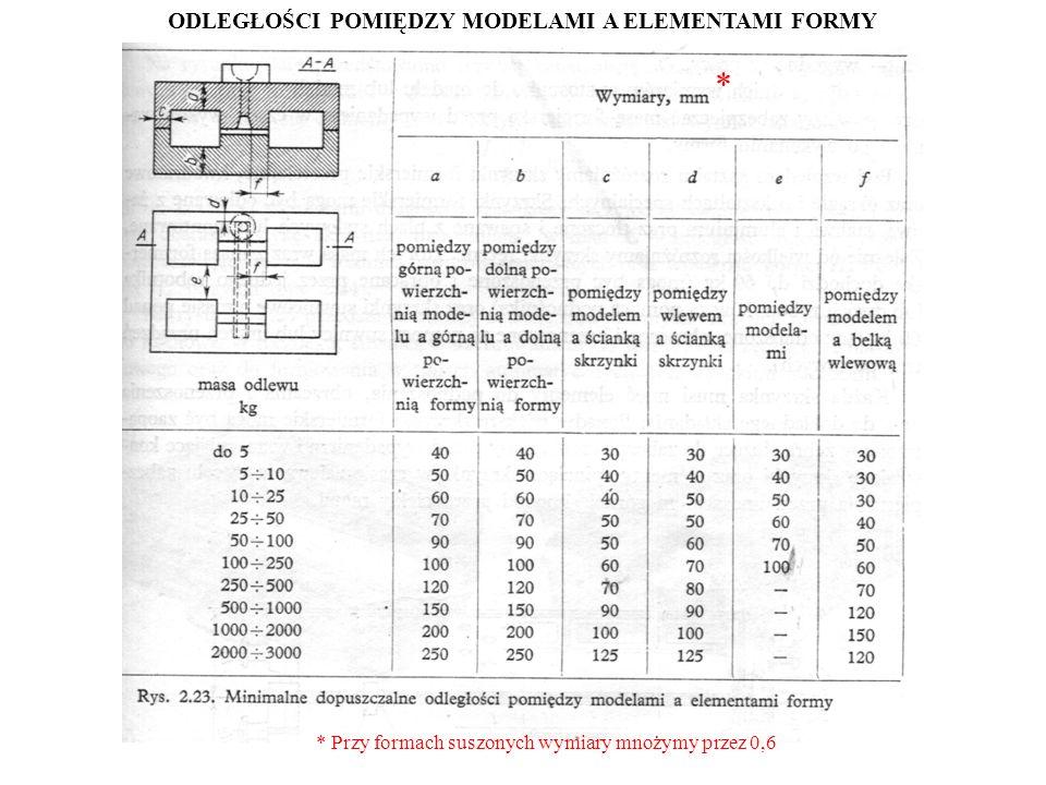 ODLEGŁOŚCI POMIĘDZY MODELAMI A ELEMENTAMI FORMY * Przy formach suszonych wymiary mnożymy przez 0,6 *
