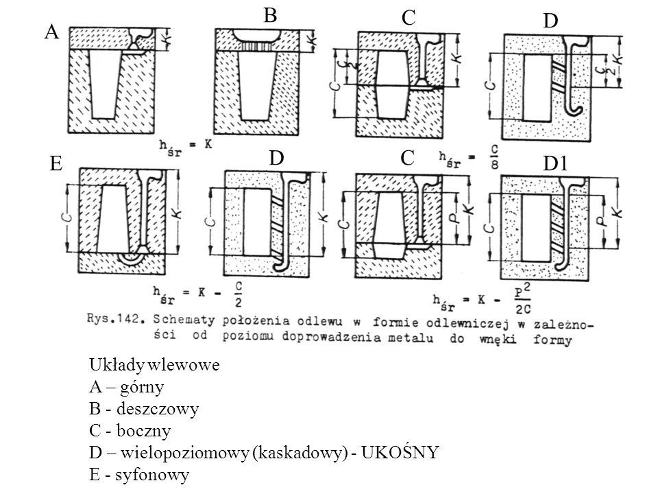 A B C D E DC D1 Układy wlewowe A – górny B - deszczowy C - boczny D – wielopoziomowy (kaskadowy) - UKOŚNY E - syfonowy