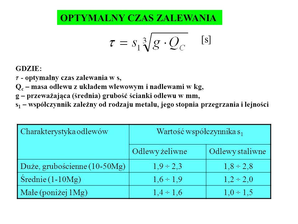 OPTYMALNY CZAS ZALEWANIA GDZIE: - optymalny czas zalewania w s, Q c – masa odlewu z układem wlewowym i nadlewami w kg, g – przeważająca (średnia) grub