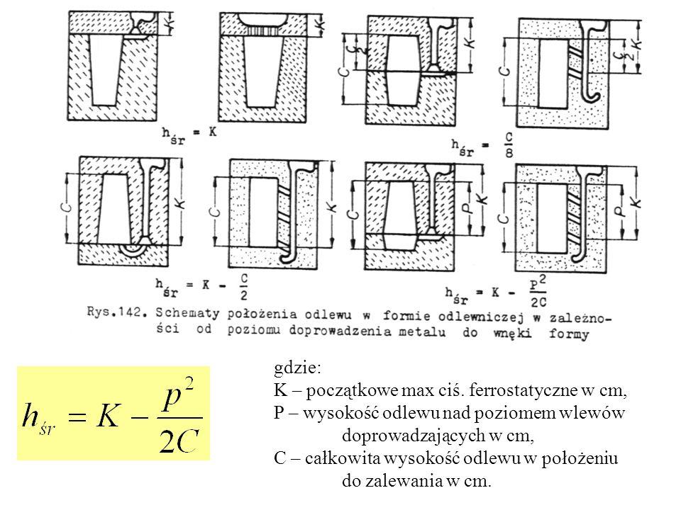 gdzie: K – początkowe max ciś. ferrostatyczne w cm, P – wysokość odlewu nad poziomem wlewów doprowadzających w cm, C – całkowita wysokość odlewu w poł