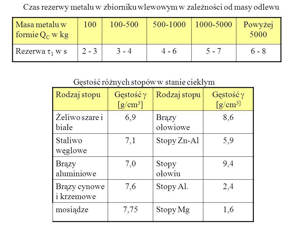 Czas rezerwy metalu w zbiorniku wlewowym w zależności od masy odlewu Masa metalu w formie Q C w kg 100100-500500-10001000-5000Powyżej 5000 Rezerwa 1 w